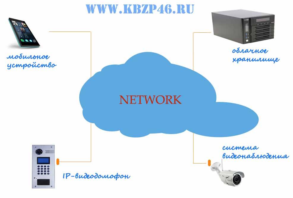 IP-домофоны в Курске